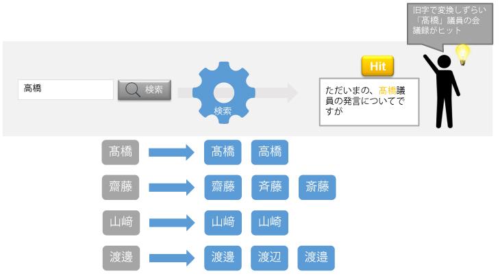 検索エンジンの人名の表記ゆれ対応について