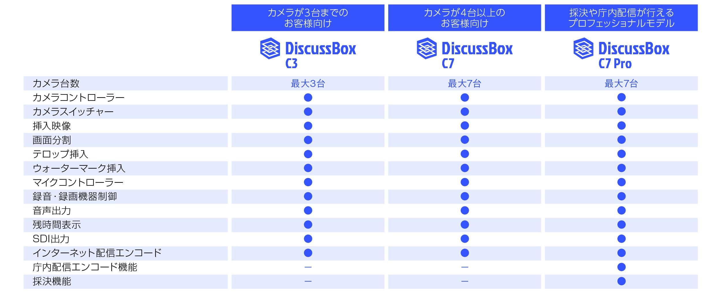 タッチパネル画面のインターフェイス詳細