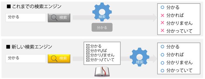検索エンジンの語尾の変化の対応について