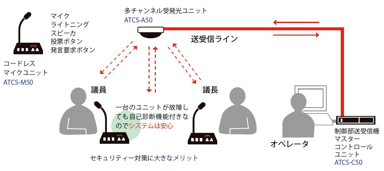 赤外線コードレスシステム